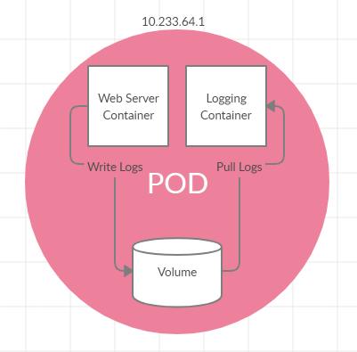 Pods Architecture